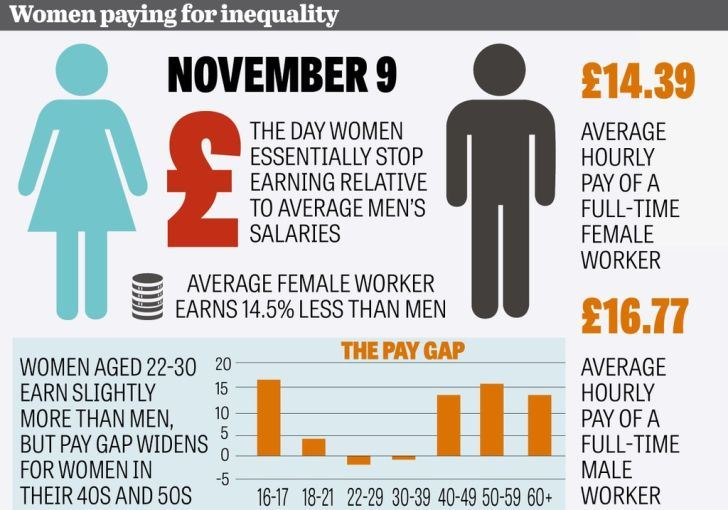 Image result for gender inequality uk infographic
